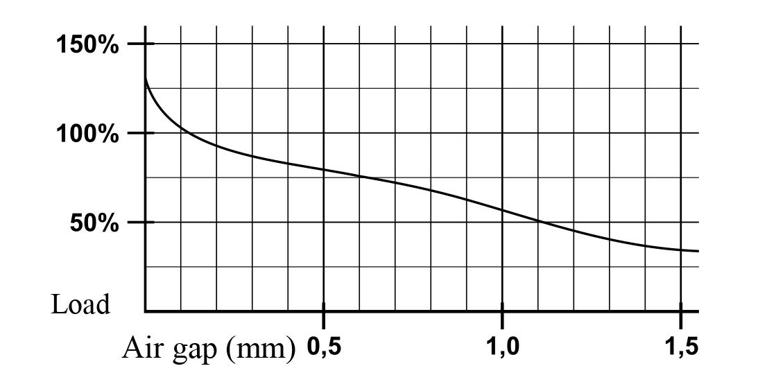 Entrefer et capacité magnétique